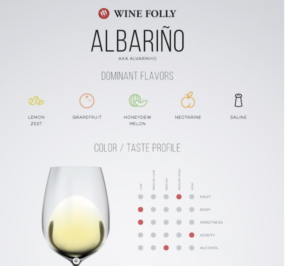 Albarino _ Wine Folly